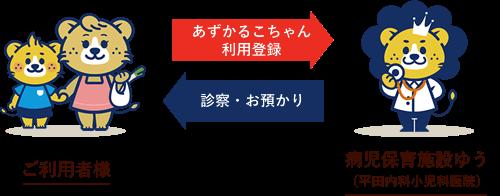 ご利用者様 あずかるこちゃん利用登録→ ←診察・お預かり 病児保育施設ゆう(平田内科小児科医院)